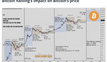 Halving's impact on Bitcoin's price